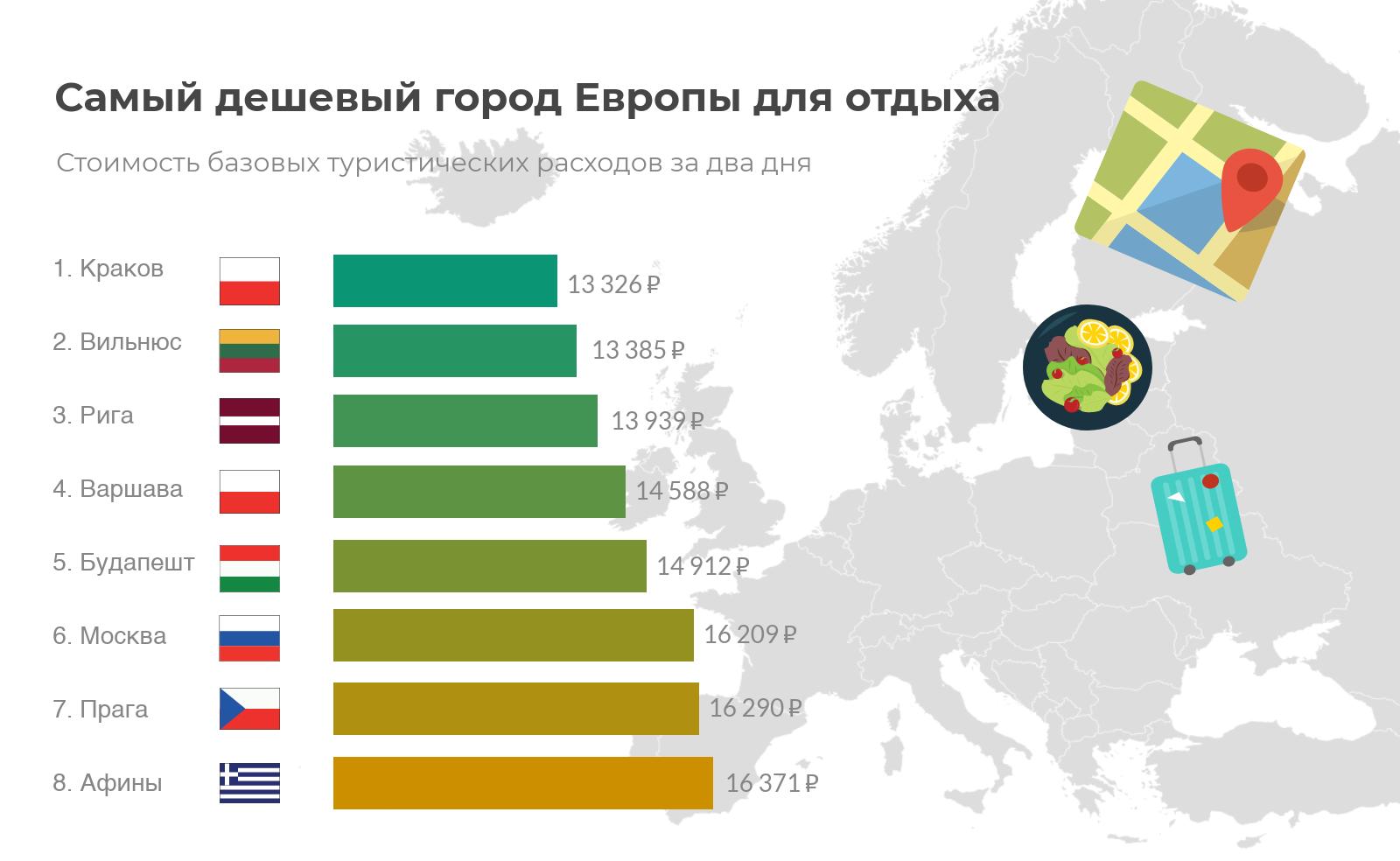 самые дешевые города европа