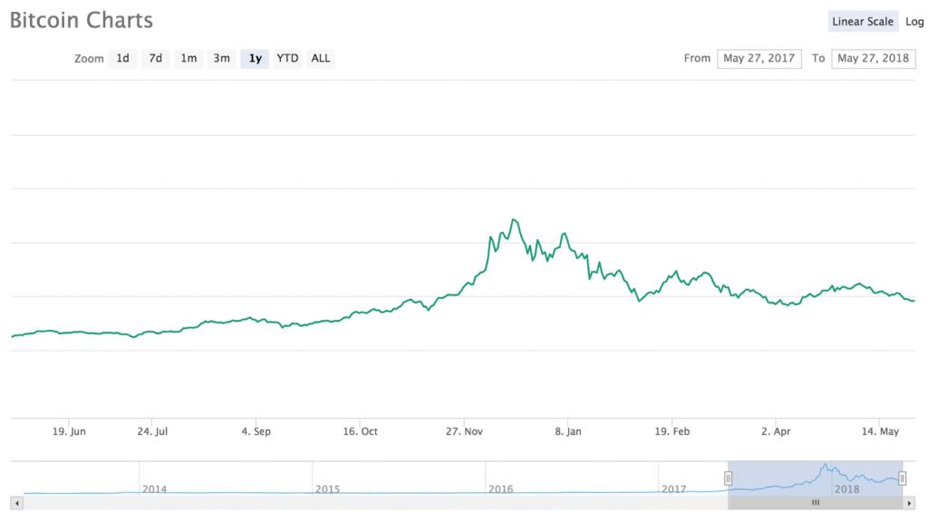 падает биткоин