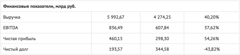Изображение - Акции лукойла %D0%94%D0%BE%D0%BA%D1%83%D0%BC%D0%B5%D0%BD%D1%821-2018-12-18-11-04-23