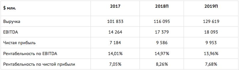Изображение - Акции лукойла %D0%94%D0%BE%D0%BA%D1%83%D0%BC%D0%B5%D0%BD%D1%821-2018-12-18-11-07-23