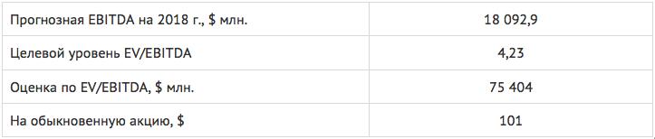Изображение - Акции лукойла %D0%94%D0%BE%D0%BA%D1%83%D0%BC%D0%B5%D0%BD%D1%821-2018-12-18-11-13-52