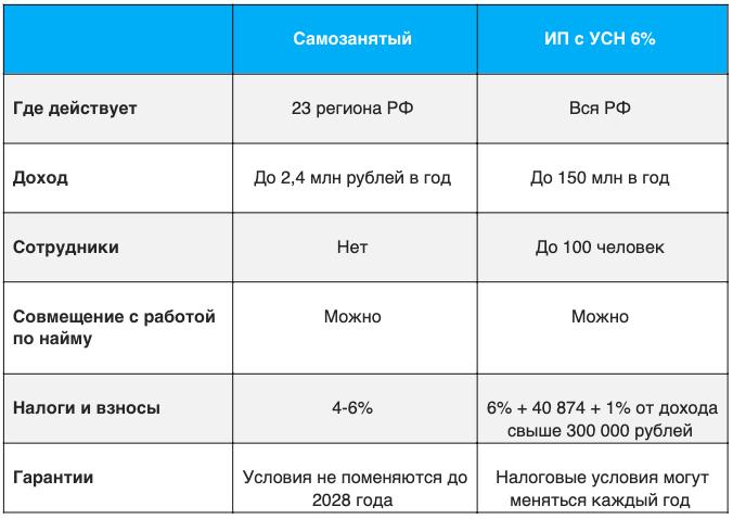сравнительная таблица самозанятого и ип с усн
