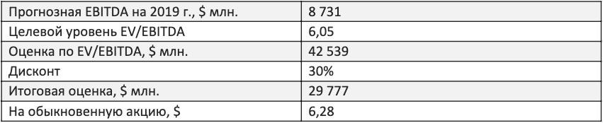 Оценка акций газпром нефти