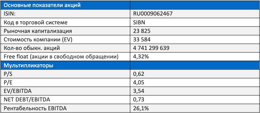 Основные показатели акций газпром нефти