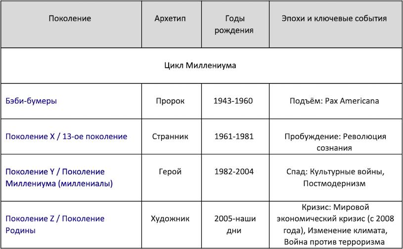 Таблица теории поколений Цикл Миллениума