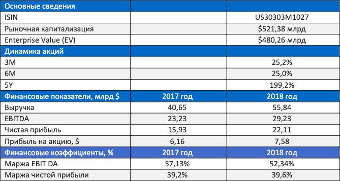 основные показатели акций facebook