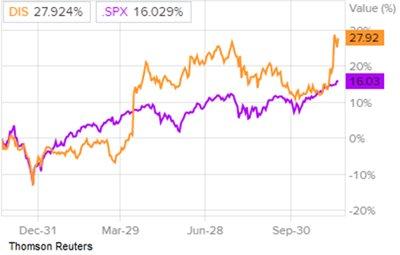 акции Walt Disney в сравнении с S&P500
