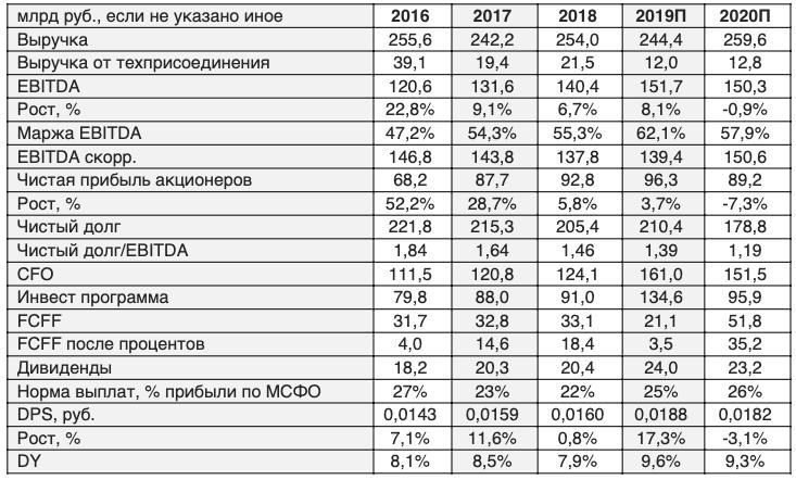 Прогноз по акциям ФСК ЕЭС