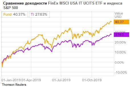 Сравнение доходности ETF FXIT с S&P 500