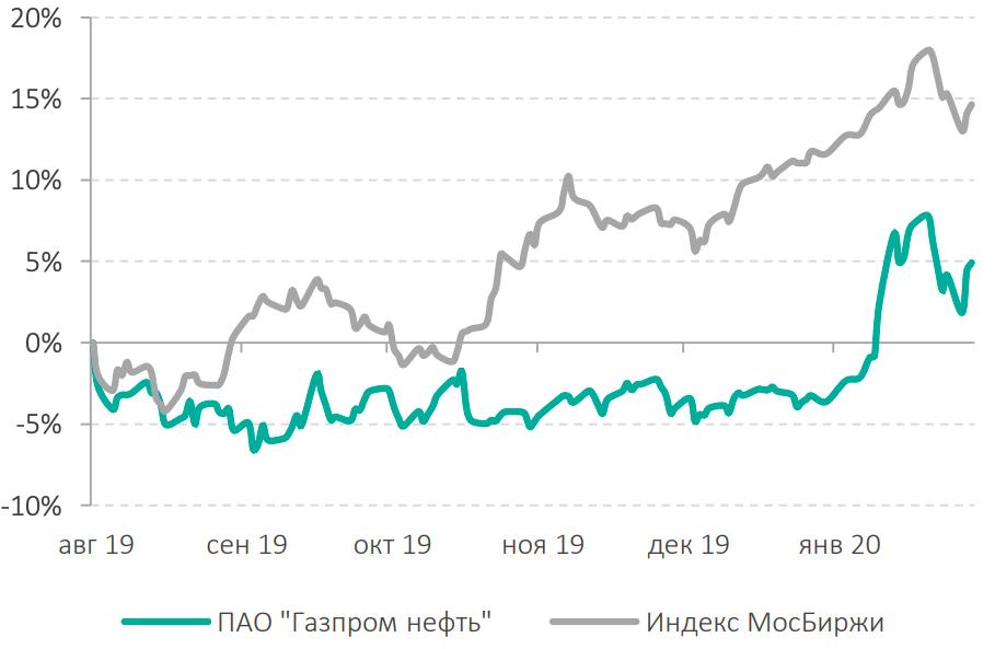график цен газпром нефти
