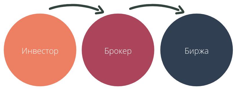 в какие российские акции инвестировать