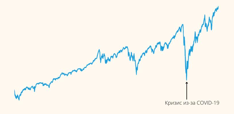 рост индекса sp500 за пять лет